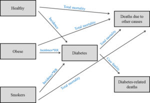 Comparison of type 2 diabetes prevalence estimates in Saudi Arabia from a validated Markov model against the International Diabetes Federation and other modelling studies